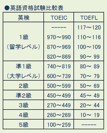 英語資格試験比較表.jpg