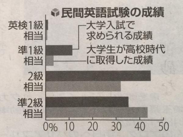 民間英語試験の成績.jpg