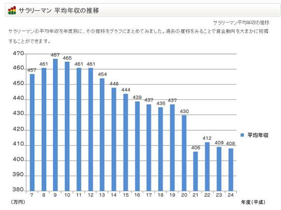 平均年収.jpg