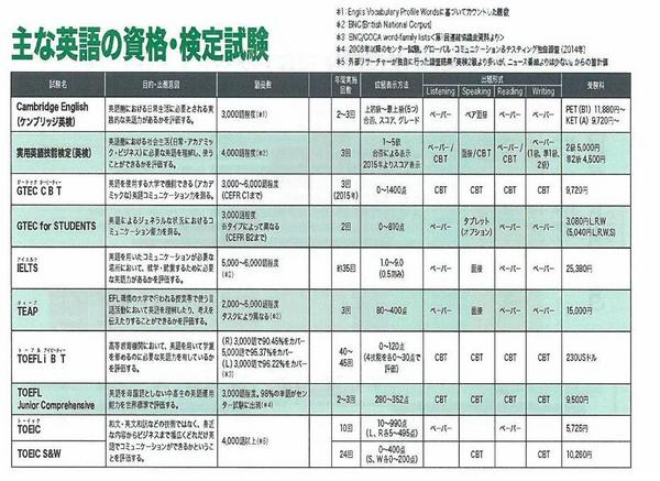 英語の検定資格試験1.jpg