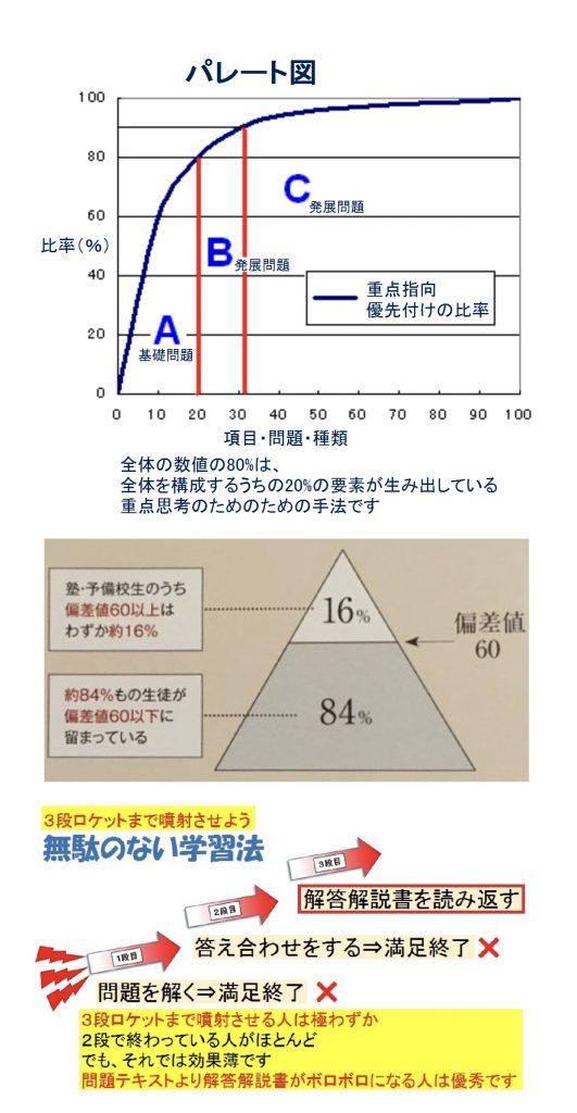 パレート図と重点指向
