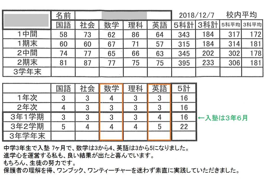 Y成績表001A