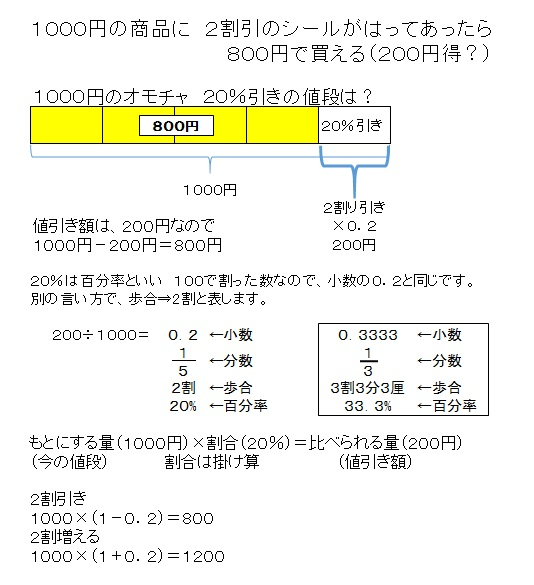 1000円の2割引き